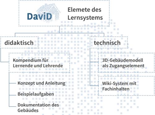 DaviD - Elemente des lernsystems