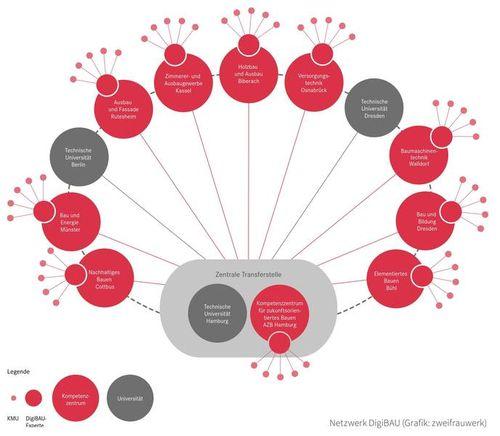 Netzwerk DigiBAU Grafik